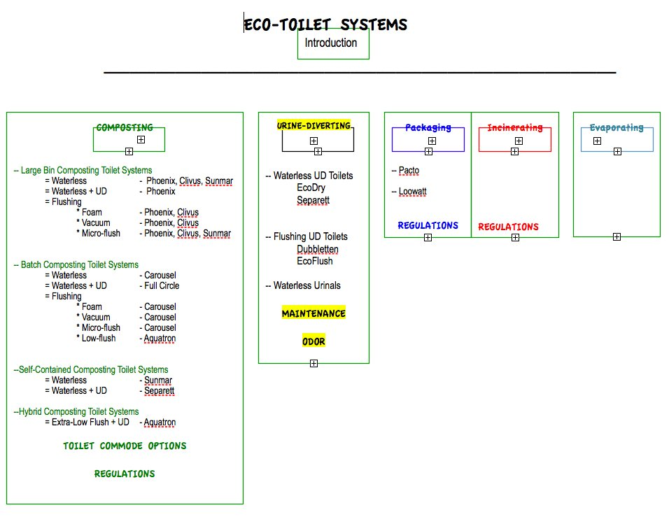 A Breakdown Of Eco Toilet Options And Possible Combinations