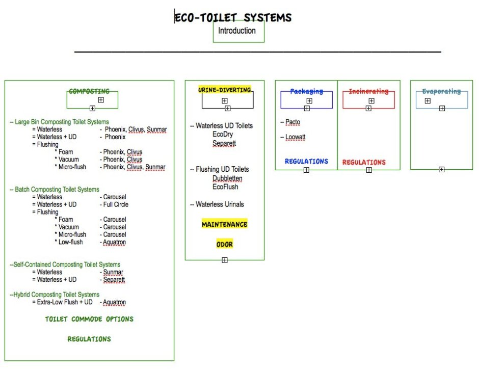 A breakdown of eco-toilet options and possible combinations.