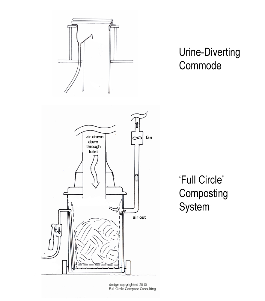large batch composting systems