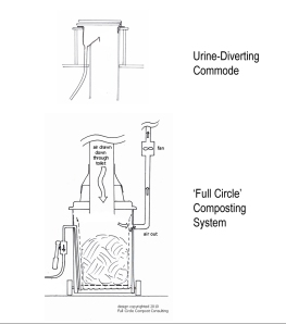 Full Circle diagram + UD commode