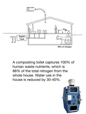 Home composting schematic