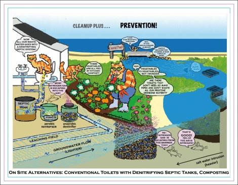Explanation of Regulations