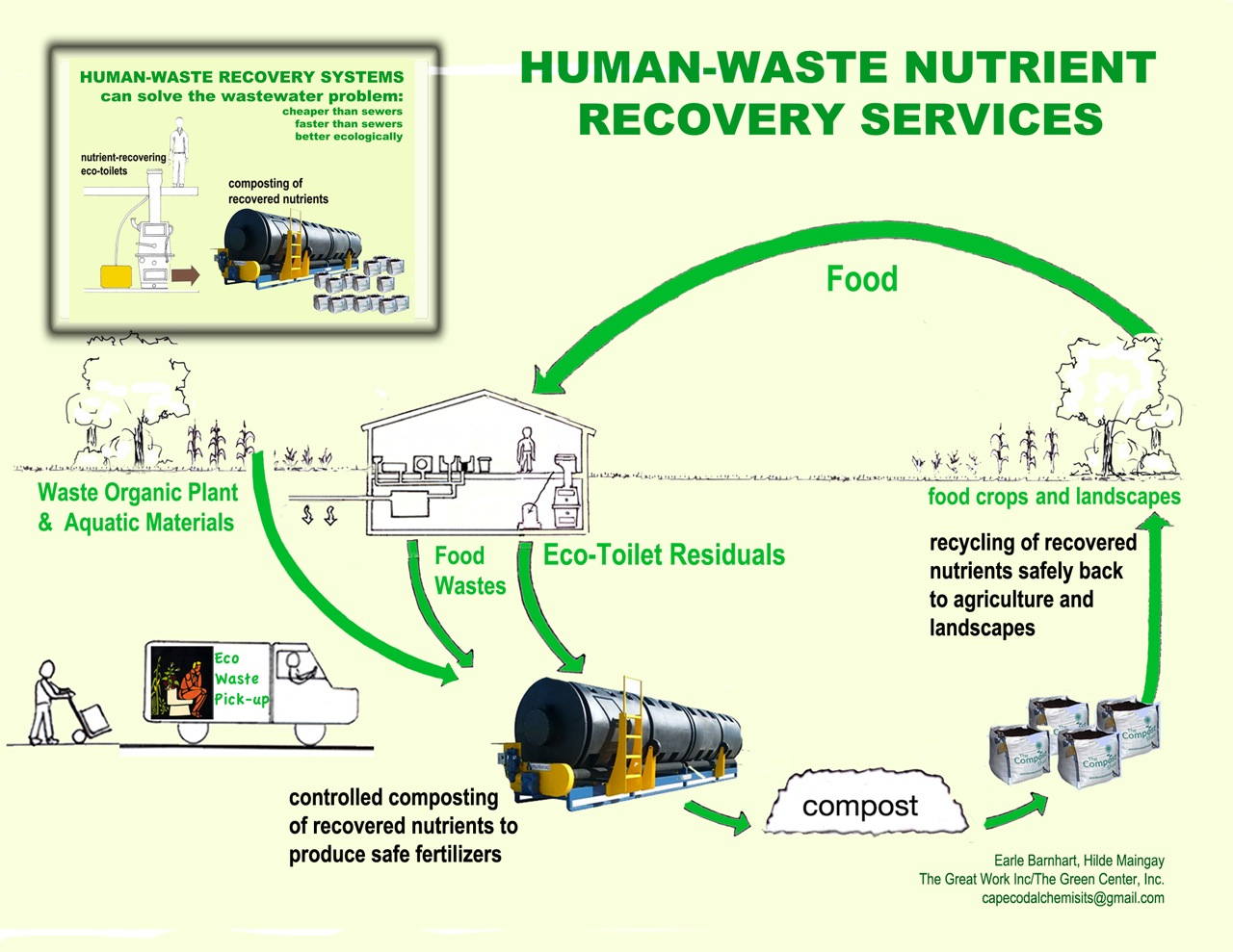 Nutrient Recycling Cape Cod Eco Toilet Center